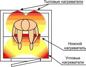 Действие инфракрасных нагревателей в инфракрасной сауне.